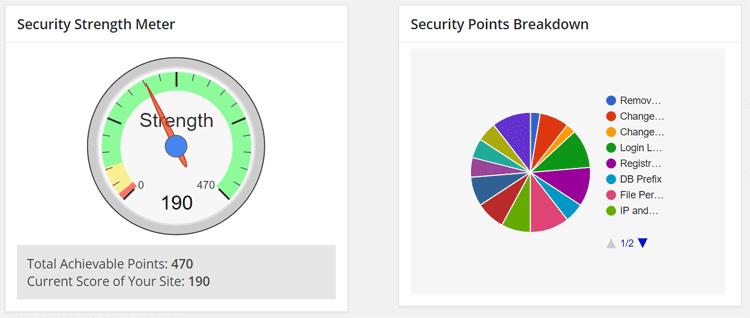 All in One WP Security and Firewall visar i ett diagram hur bra säkerhet din hemsida i WordPress har